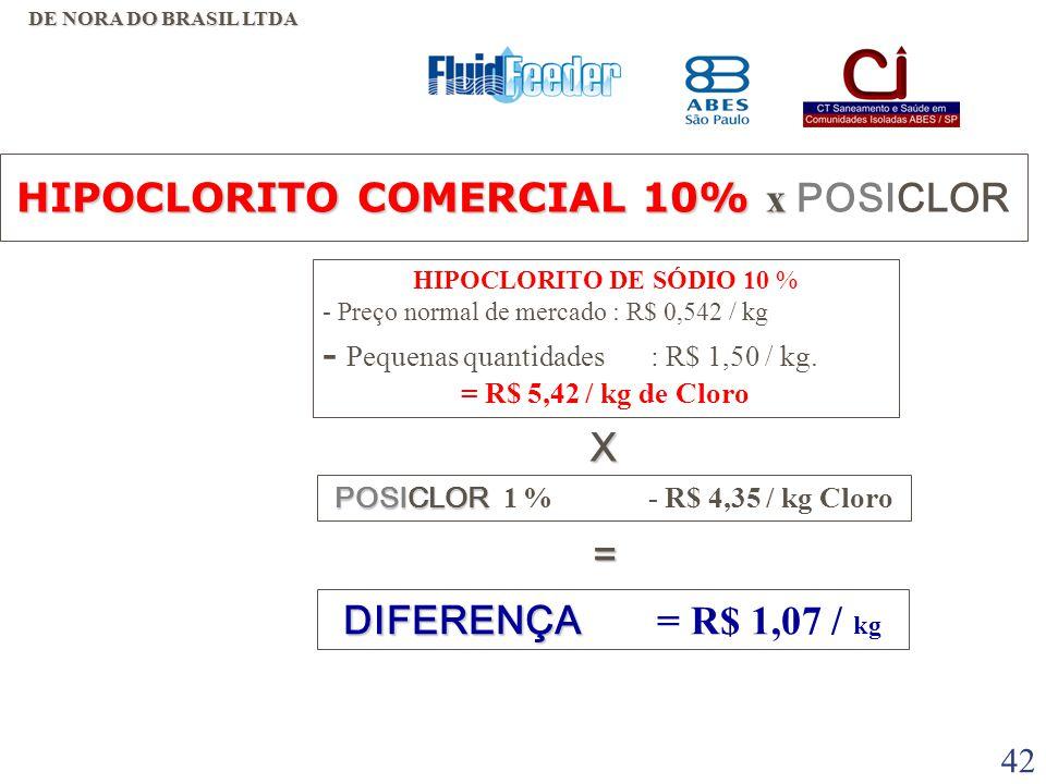 HIPOCLORITO COMERCIAL 10% x POSICLOR POSICLOR 1 % - R$ 4,35 / kg Cloro