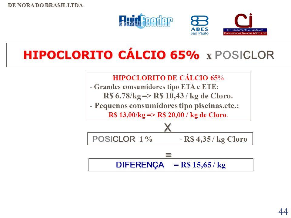 HIPOCLORITO CÁLCIO 65% x POSICLOR