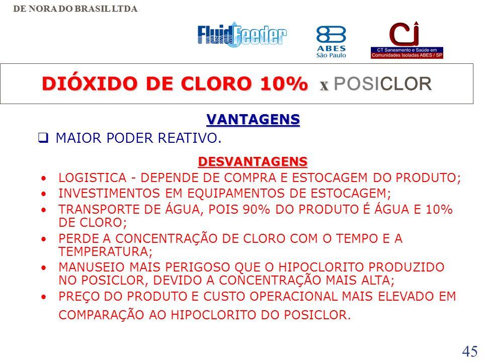 DIÓXIDO DE CLORO 10% x POSICLOR