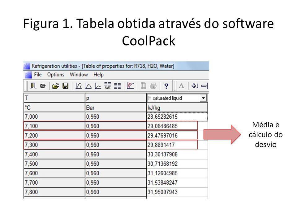 Figura 1. Tabela obtida através do software CoolPack