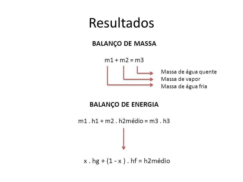 Resultados BALANÇO DE MASSA BALANÇO DE ENERGIA