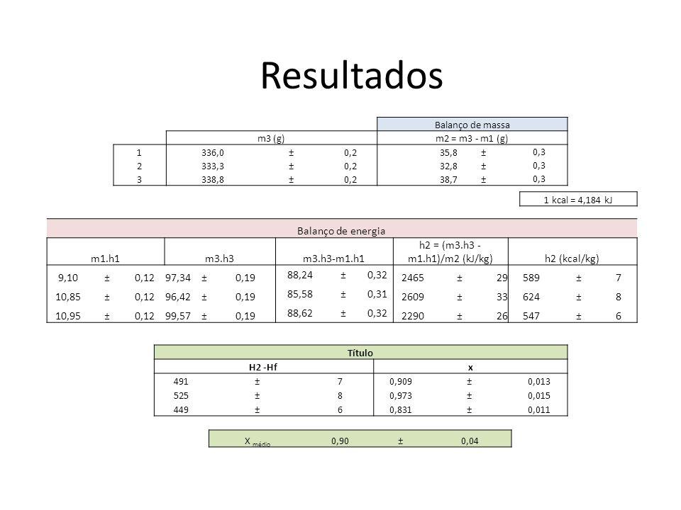 Resultados Balanço de energia m1.h1 m3.h3 m3.h3-m1.h1