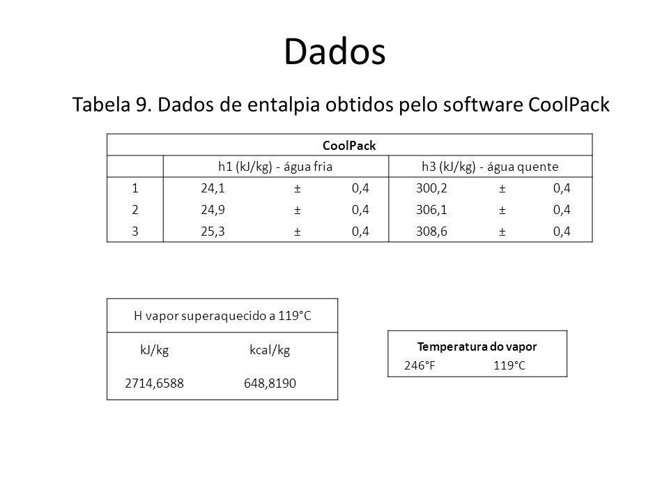 Dados Tabela 9. Dados de entalpia obtidos pelo software CoolPack