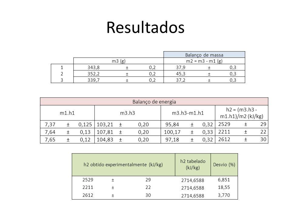 h2 obtido experimentalmente (kJ/kg)