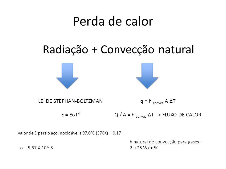 Perda de calor Radiação + Convecção natural q = h convec A ∆T