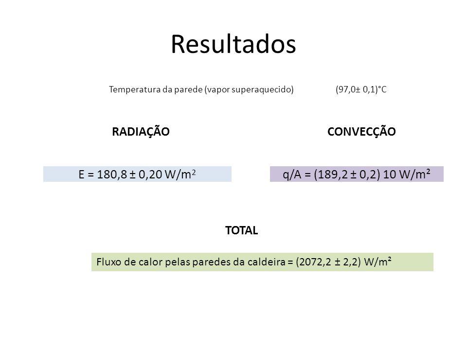 Resultados RADIAÇÃO CONVECÇÃO E = 180,8 ± 0,20 W/m2