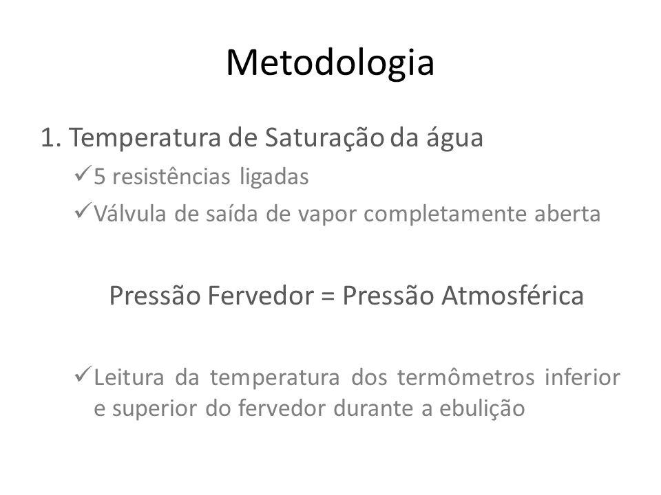 Pressão Fervedor = Pressão Atmosférica