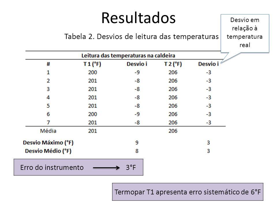 Resultados Tabela 2. Desvios de leitura das temperaturas