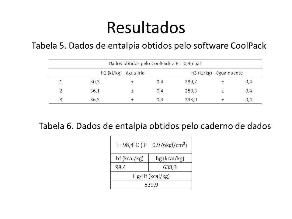Resultados Tabela 5. Dados de entalpia obtidos pelo software CoolPack