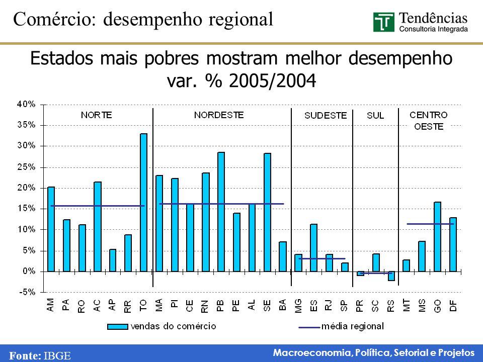 Estados mais pobres mostram melhor desempenho var. % 2005/2004