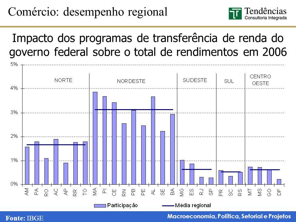 Comércio: desempenho regional