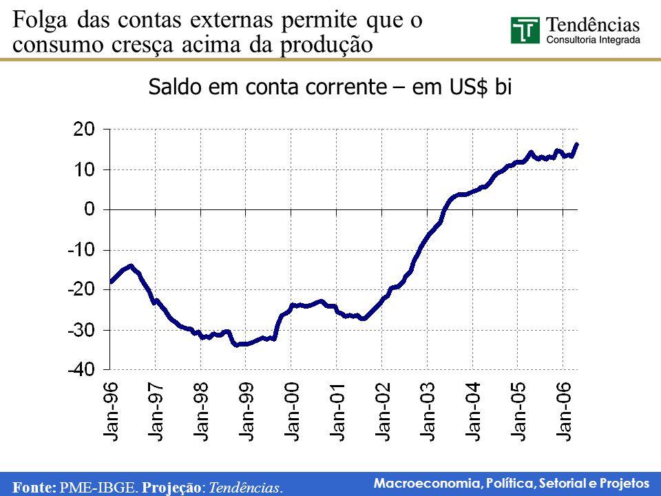 Saldo em conta corrente – em US$ bi