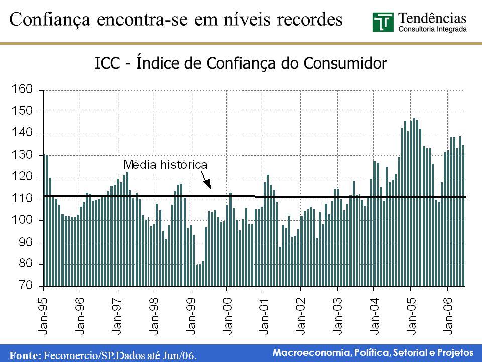 ICC - Índice de Confiança do Consumidor