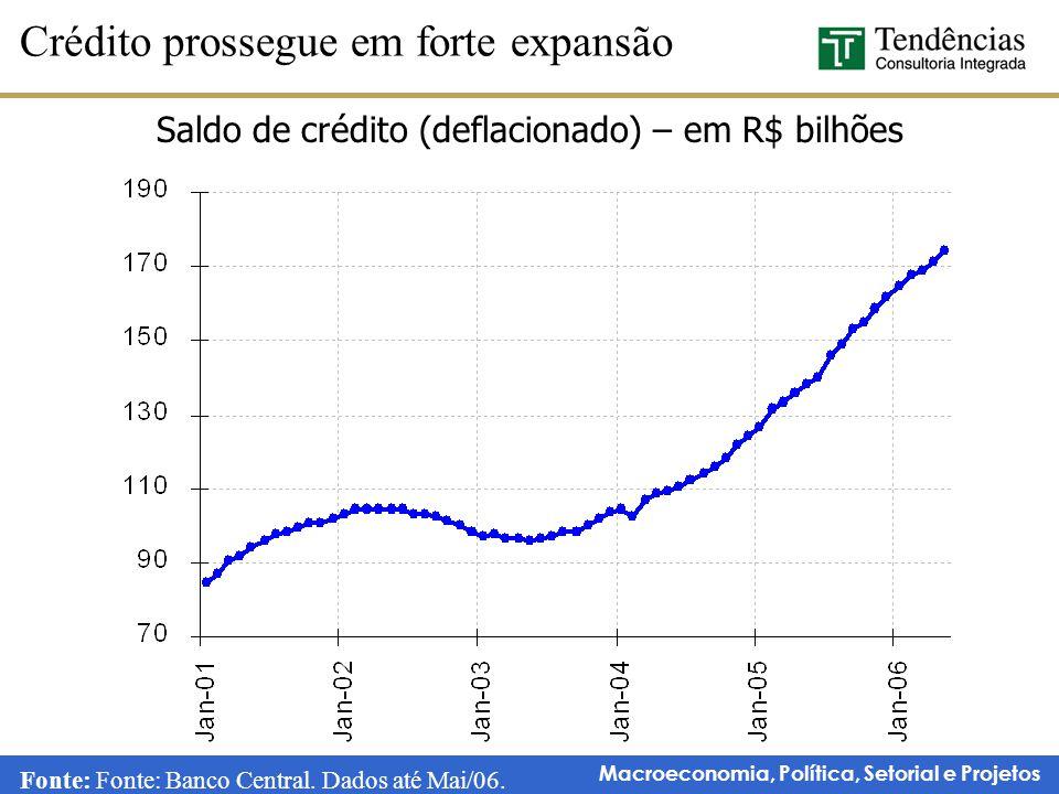 Saldo de crédito (deflacionado) – em R$ bilhões