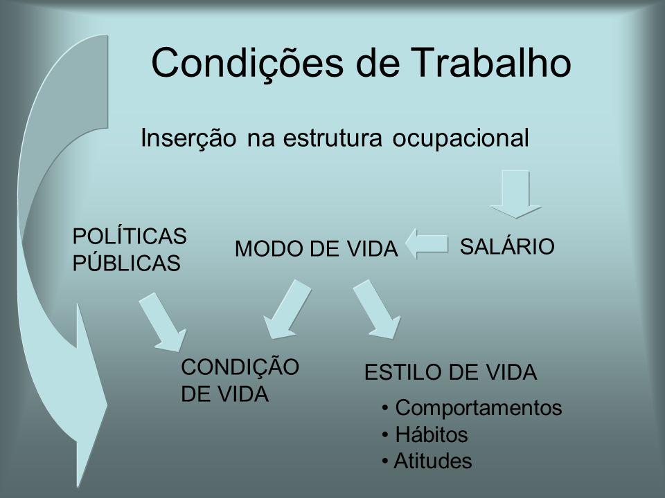 Condições de Trabalho Inserção na estrutura ocupacional POLÍTICAS