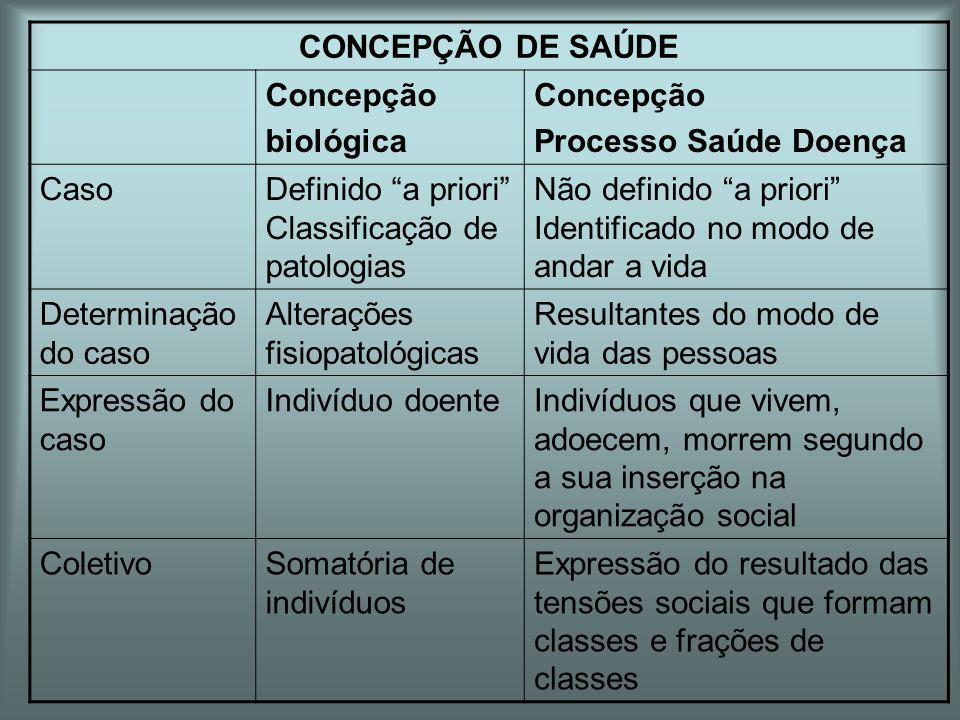 CONCEPÇÃO DE SAÚDE Concepção. biológica. Processo Saúde Doença. Caso. Definido a priori Classificação de patologias.