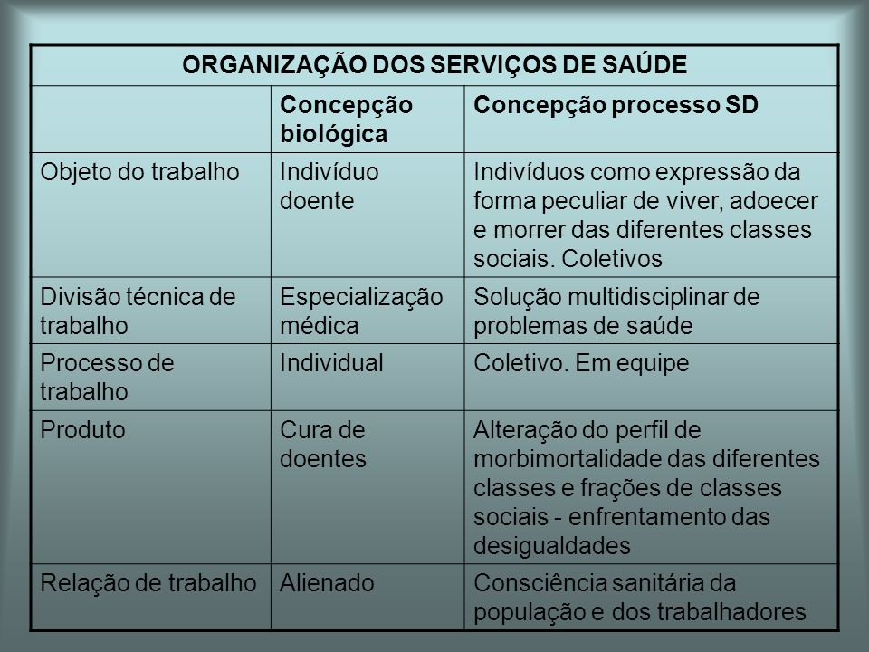 ORGANIZAÇÃO DOS SERVIÇOS DE SAÚDE