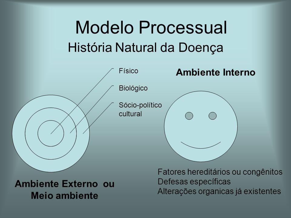 Modelo Processual História Natural da Doença Ambiente Interno