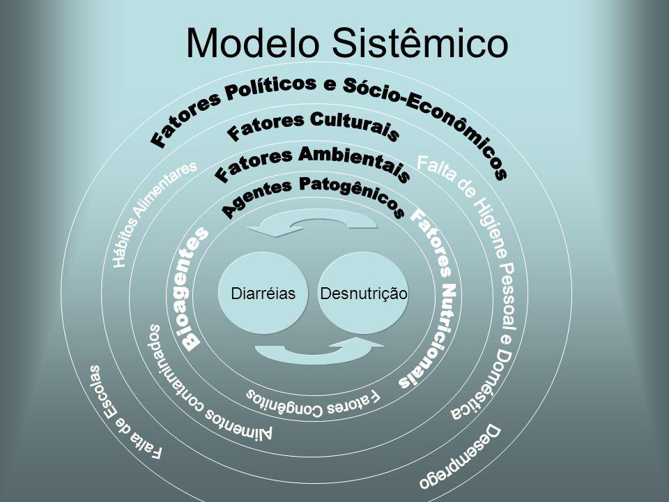 Modelo Sistêmico Fatores Políticos e Sócio-Econômicos