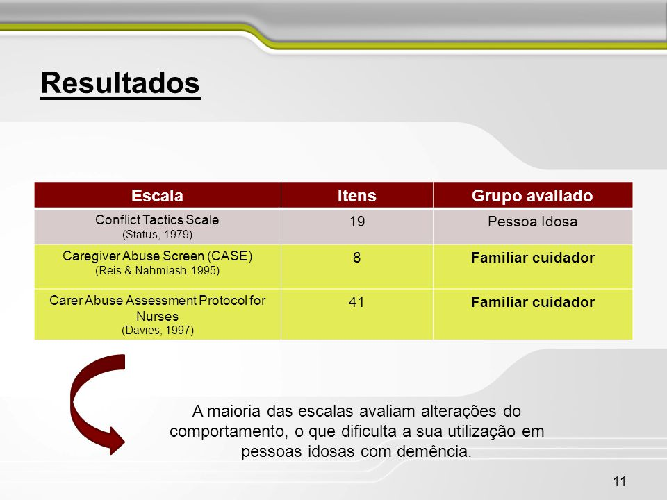 Resultados Escala Itens Grupo avaliado