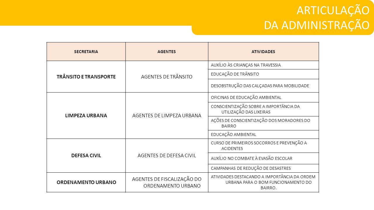 ARTICULAÇÃO DA ADMINISTRAÇÃO TRÂNSITO E TRANSPORTE AGENTES DE TRÂNSITO