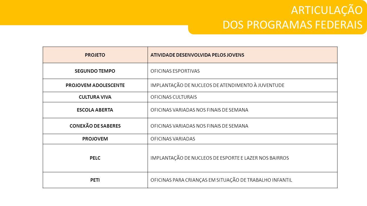 DOS PROGRAMAS FEDERAIS
