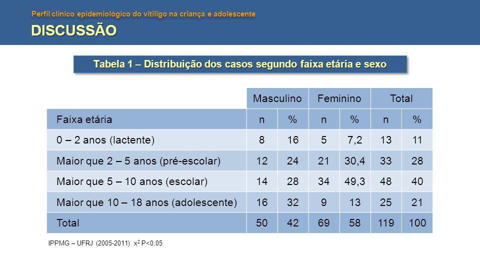 Tabela 1 – Distribuição dos casos segundo faixa etária e sexo
