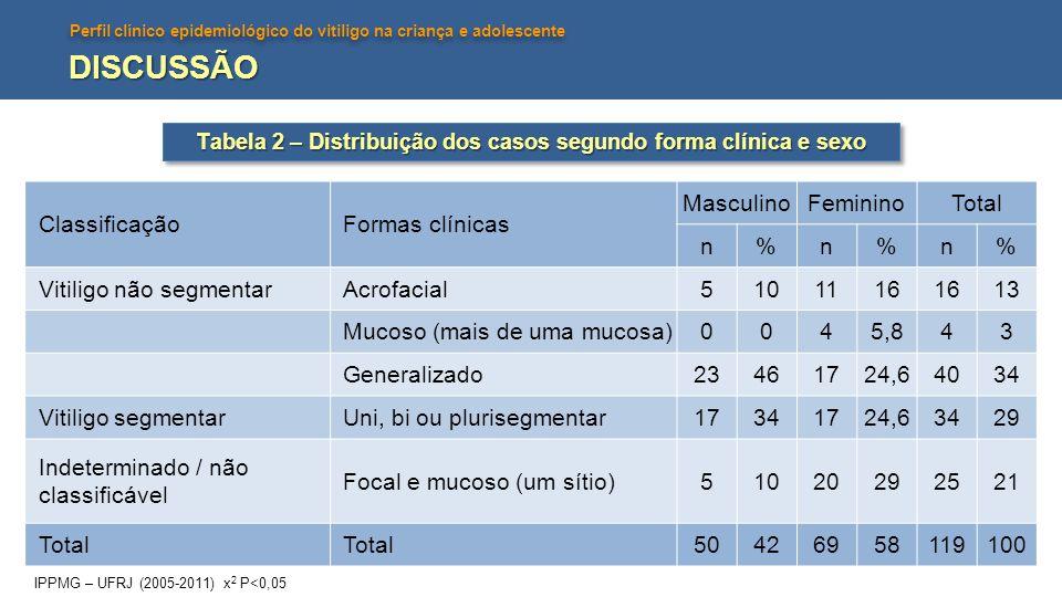 Tabela 2 – Distribuição dos casos segundo forma clínica e sexo
