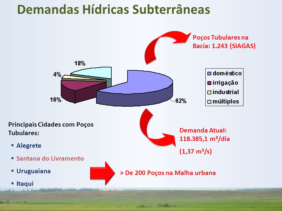 Demandas Hídricas Subterrâneas
