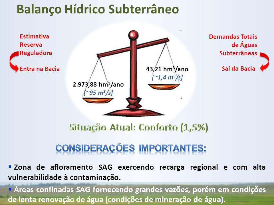 Situação Atual: Conforto (1,5%) Considerações importantes: