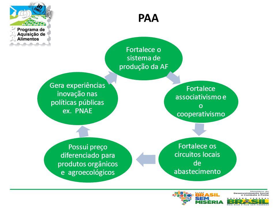 PAA Fortalece o sistema de produção da AF