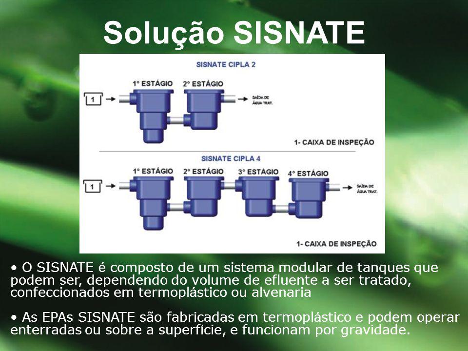 Solução SISNATE