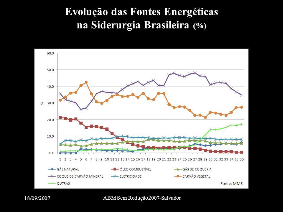 Evolução das Fontes Energéticas na Siderurgia Brasileira (%)