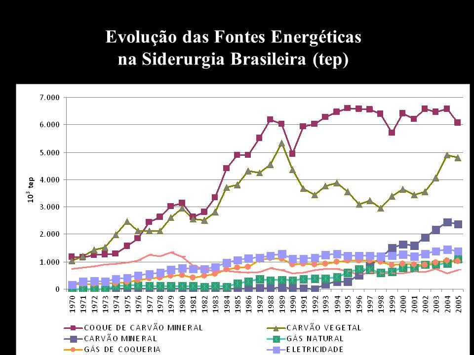 Evolução das Fontes Energéticas na Siderurgia Brasileira (tep)