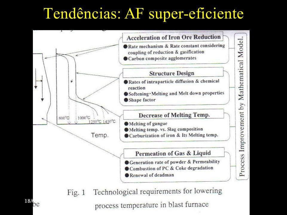Tendências: AF super-eficiente