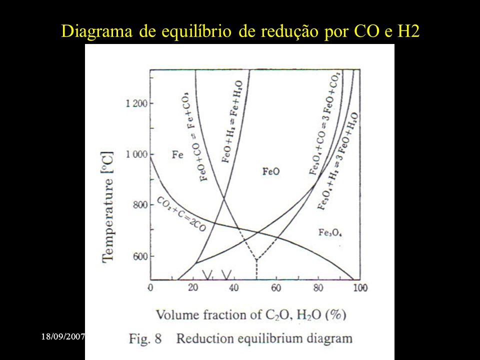Diagrama de equilíbrio de redução por CO e H2