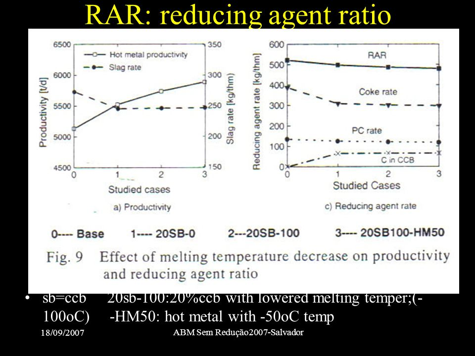 RAR: reducing agent ratio