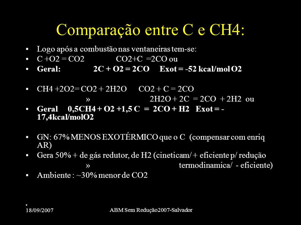 Comparação entre C e CH4: