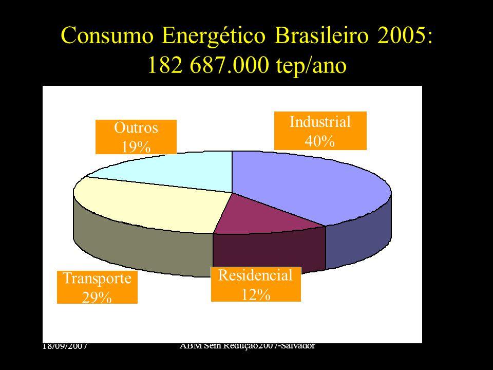 Consumo Energético Brasileiro 2005: 182 687.000 tep/ano