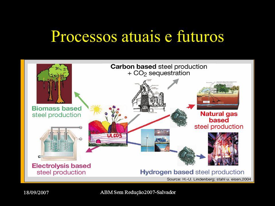 Processos atuais e futuros