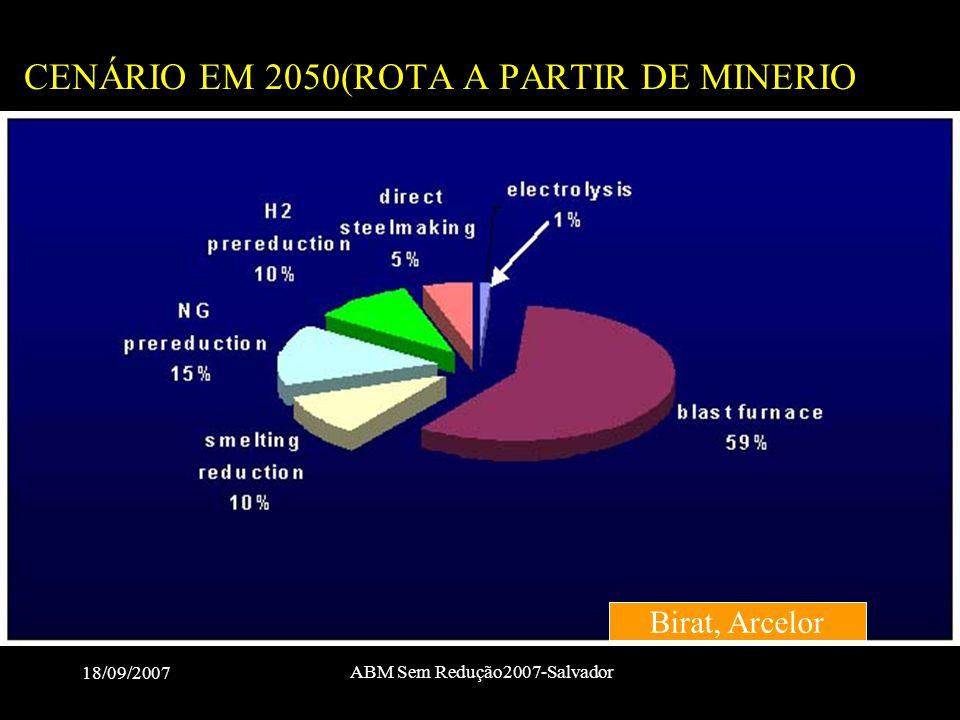 CENÁRIO EM 2050(ROTA A PARTIR DE MINERIO