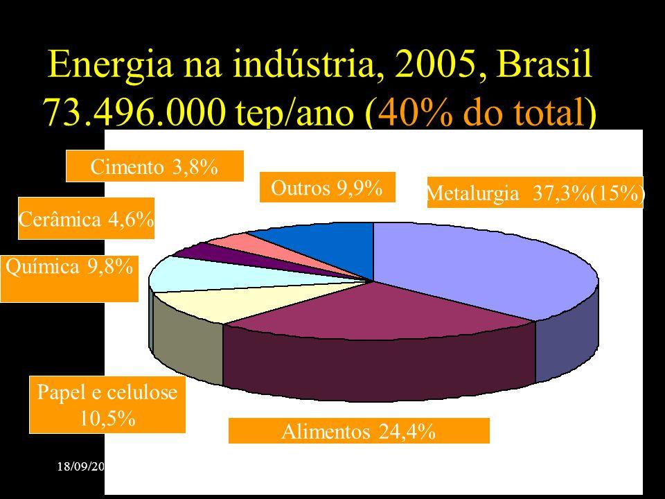Energia na indústria, 2005, Brasil 73.496.000 tep/ano (40% do total)