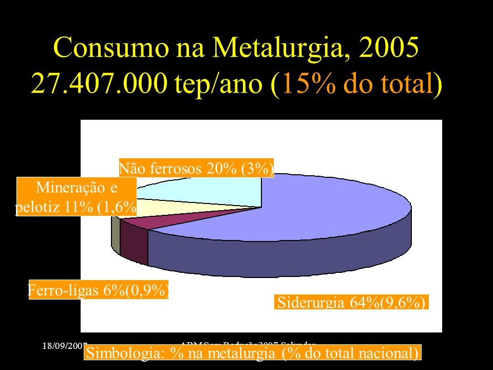 Consumo na Metalurgia, 2005 27.407.000 tep/ano (15% do total)