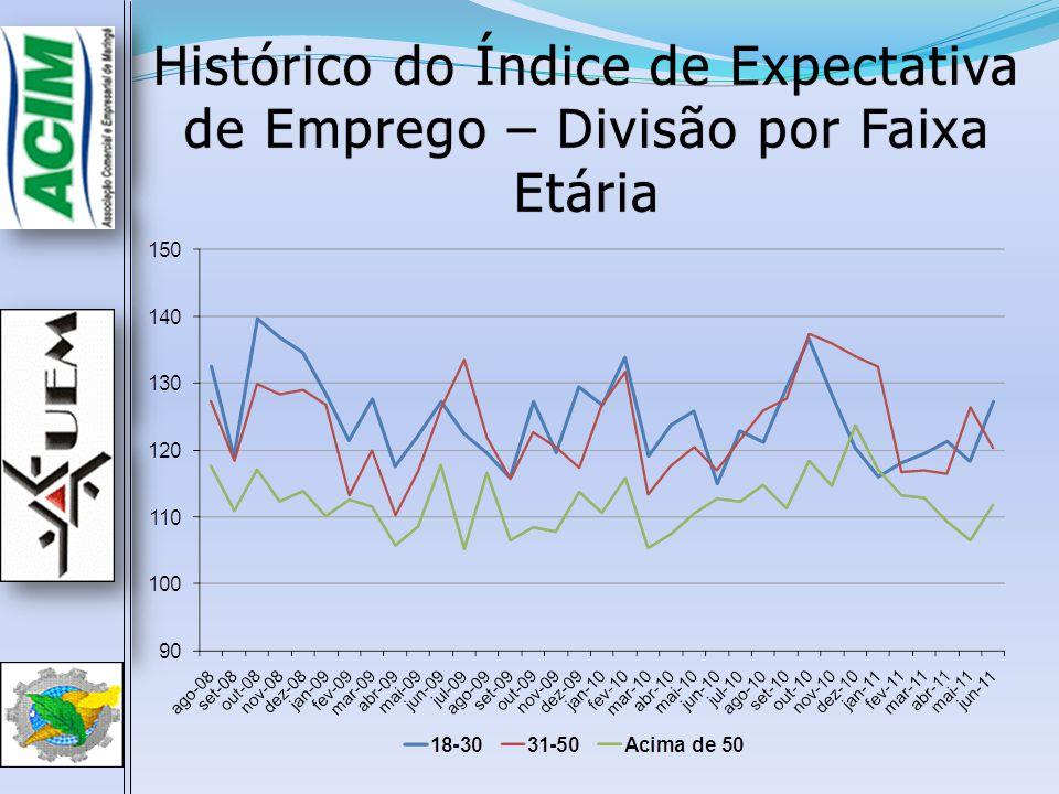 Histórico do Índice de Expectativa de Emprego – Divisão por Faixa Etária
