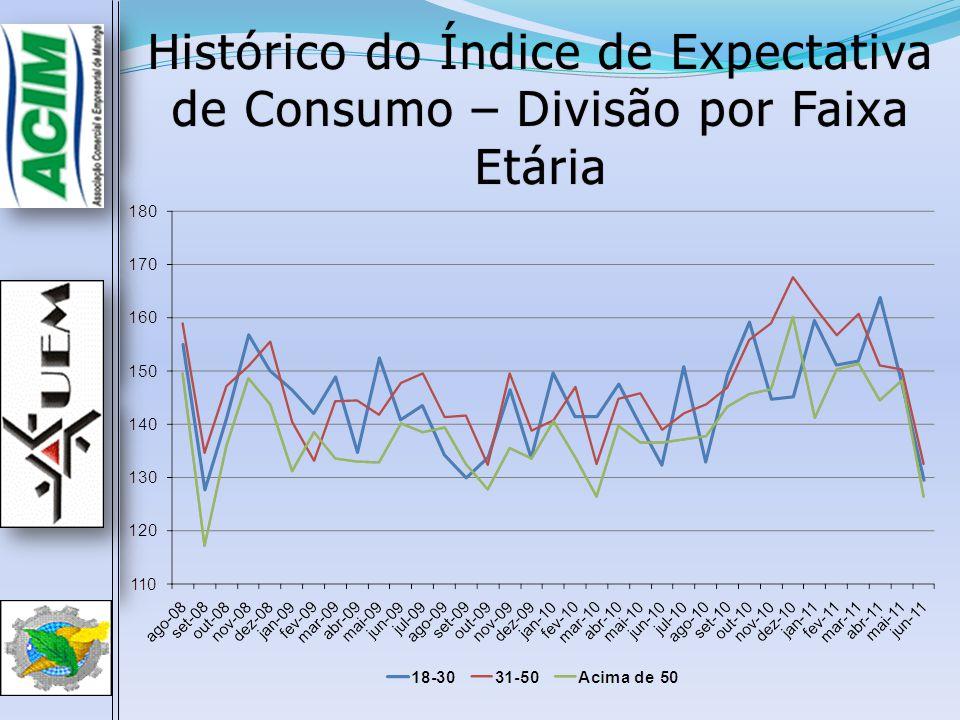 Histórico do Índice de Expectativa de Consumo – Divisão por Faixa Etária