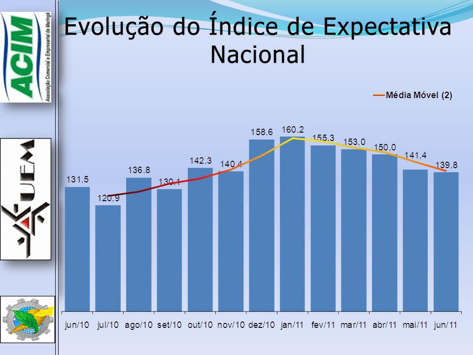 Evolução do Índice de Expectativa Nacional