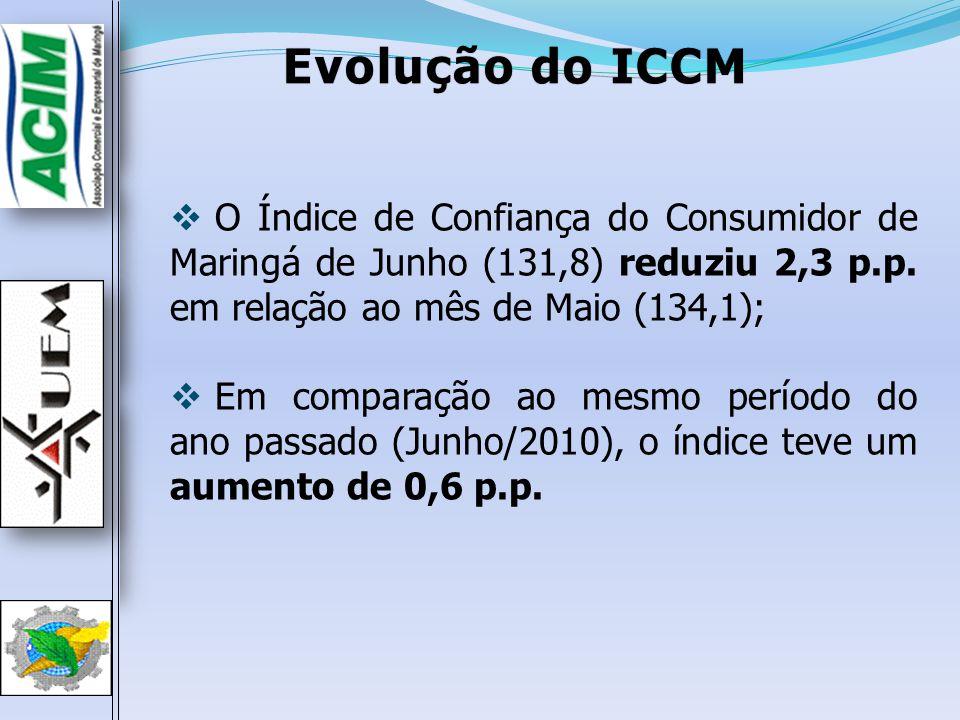 Evolução do ICCM O Índice de Confiança do Consumidor de Maringá de Junho (131,8) reduziu 2,3 p.p. em relação ao mês de Maio (134,1);