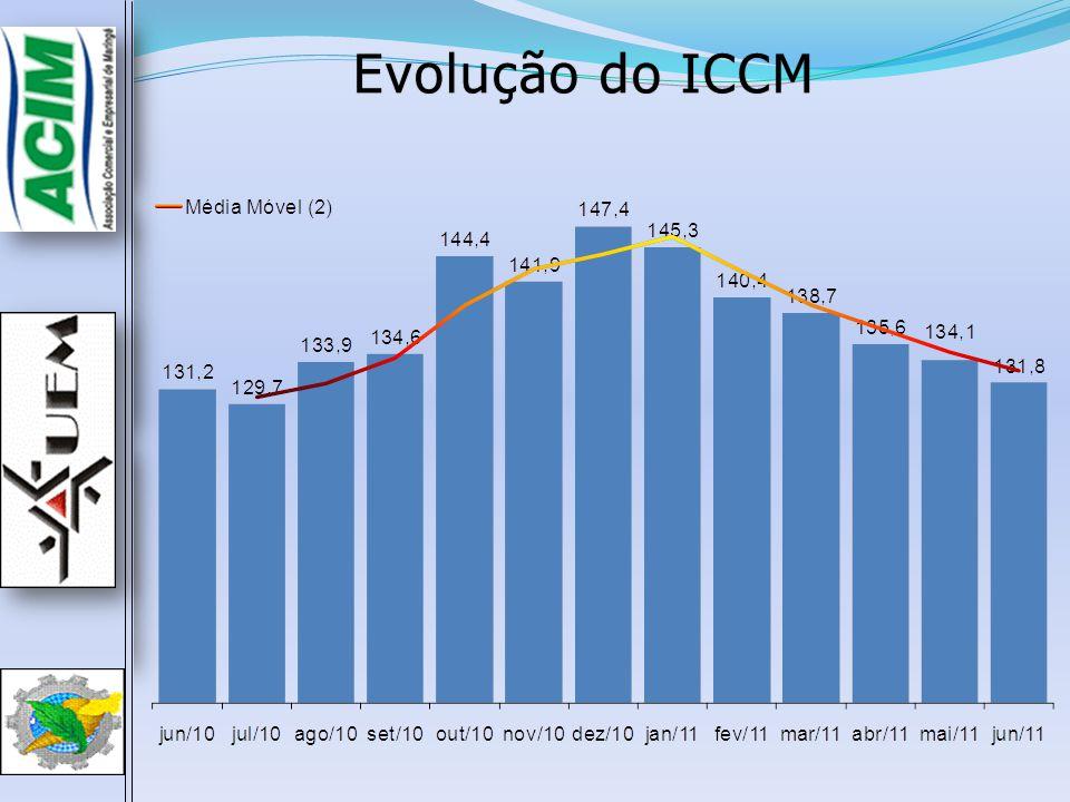 Evolução do ICCM