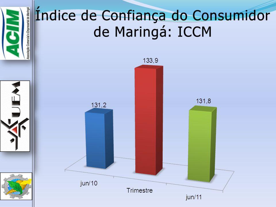 Índice de Confiança do Consumidor de Maringá: ICCM