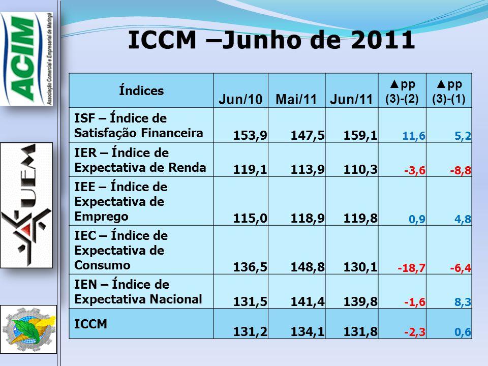 ICCM –Junho de 2011 Jun/10 Mai/11 Jun/11 Índices ▲pp (3)-(2) (3)-(1)